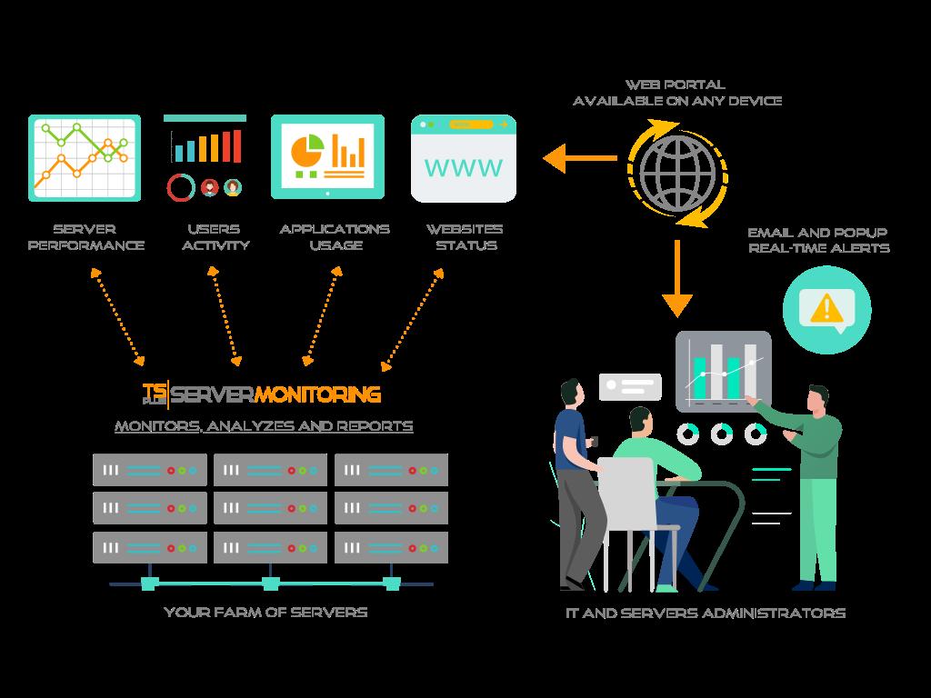 TSplus Server Monitoring Graph